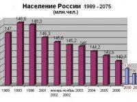 Перепись населения 2010: перспективы народов России и русских мусульман (заметка 2010 года)